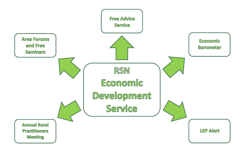 Economic-Development-Service