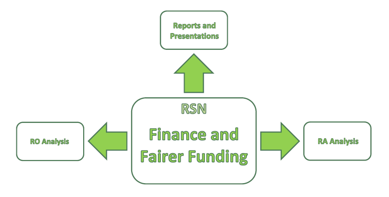 Finance and Fairer Funding